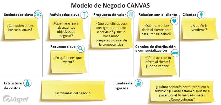 modelo de negocio canvas